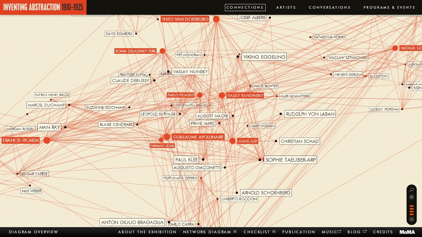 Ressource pédagogique du MoMA, diagramme interactif de l'exposition Inventing Abtsraction 1910-1925